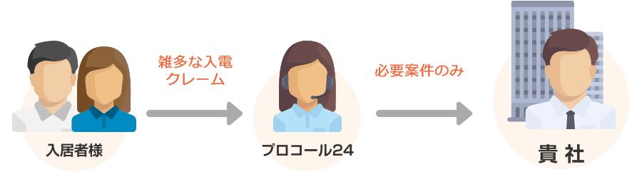 【入居者様】→雑多な入電クレーム→【プロコール24】→必要案件のみ→【貴社】