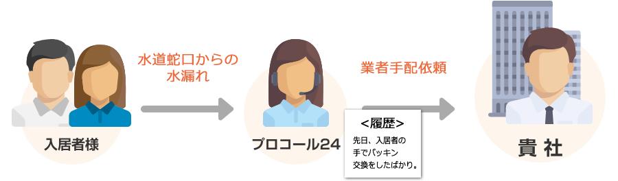 【入居者様】→水道蛇口からの水漏れ→【プロコール24】→業者手配依頼→【貴社】